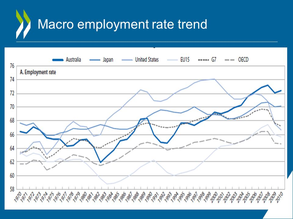 Macro employment rate trend