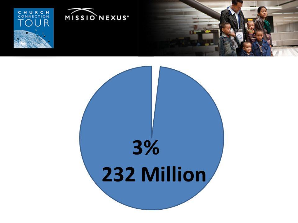 3% 232 Million