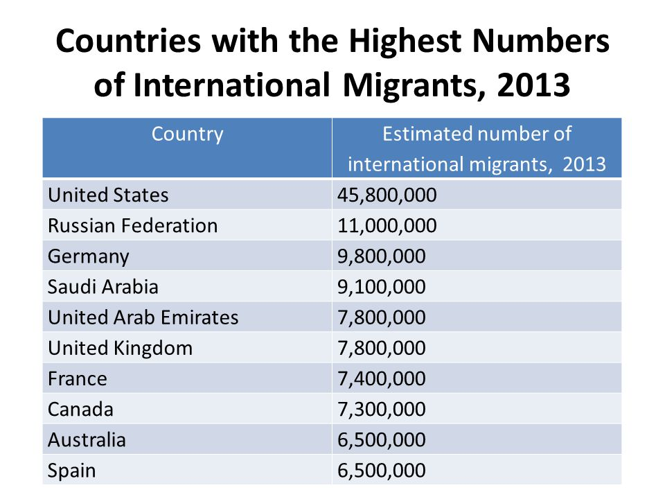 Countries with the Highest Numbers of International Migrants, 2013 Country Estimated number of international migrants, 2013 United States45,800,000 Russian Federation11,000,000 Germany9,800,000 Saudi Arabia9,100,000 United Arab Emirates7,800,000 United Kingdom7,800,000 France7,400,000 Canada7,300,000 Australia6,500,000 Spain6,500,000