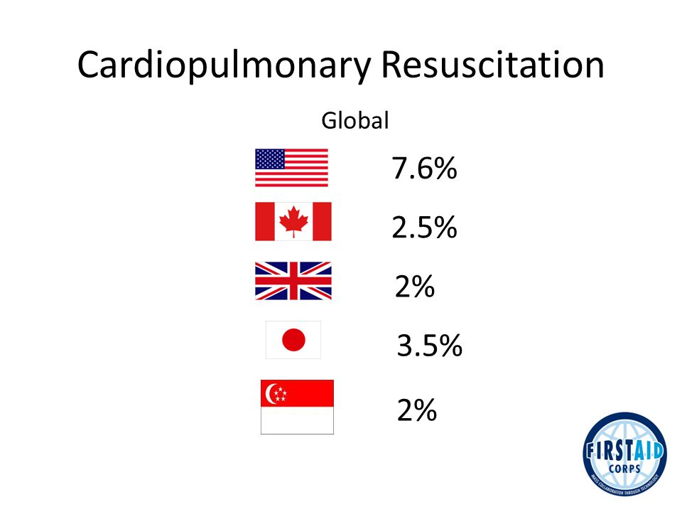 Global Cardiopulmonary Resuscitation 7.6% 2.5% 2% 3.5% 2%