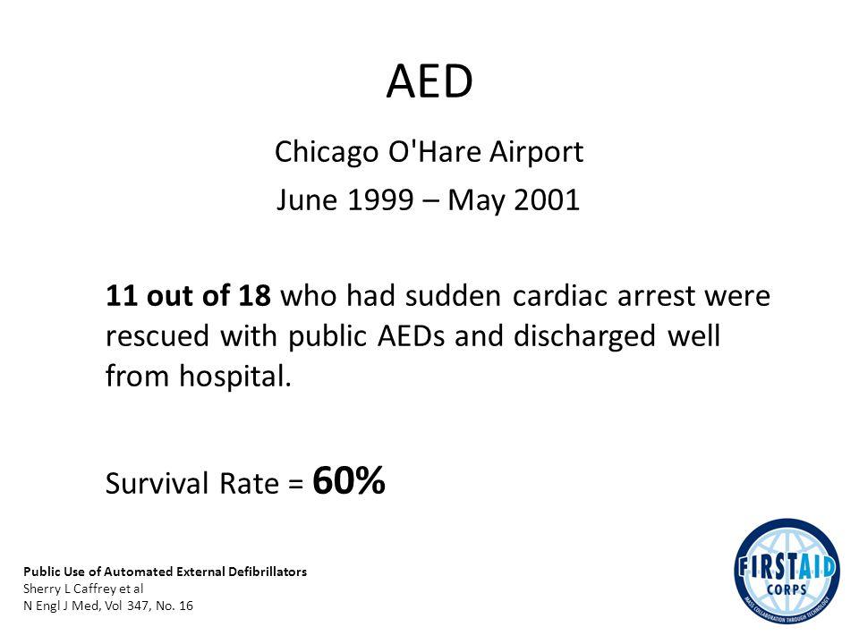 Cluttered Hidden Stolen AED