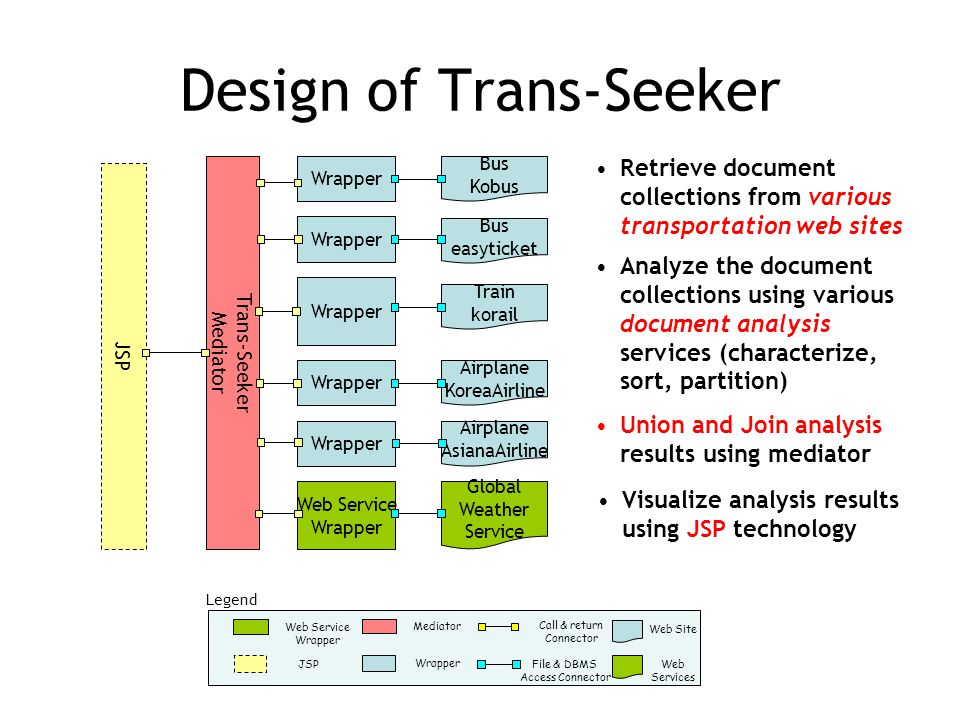 Design of Trans-Seeker Bus easyticket Trans-Seeker Mediator Wrapper Web Service Wrapper Bus Kobus Wrapper Train korail Airplane KoreaAirline Airplane AsianaAirline Global Weather Service JSP Web Site Call & return Connector File & DBMS Access Connector Mediator Web Services Wrapper Web Service Wrapper JSP Legend Analyze the document collections using various document analysis services (characterize, sort, partition) Retrieve document collections from various transportation web sites Union and Join analysis results using mediator Visualize analysis results using JSP technology