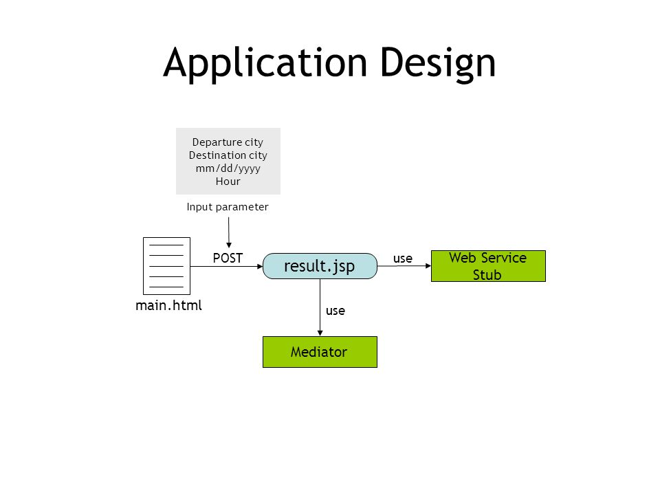 Application Design result.jsp POST main.html Mediator use Web Service Stub use Departure city Destination city mm/dd/yyyy Hour Input parameter
