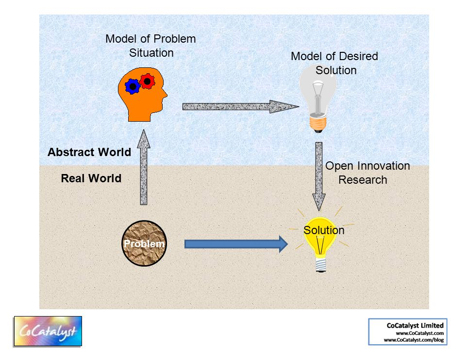 Abstract World Real World Model of Problem Situation Model of Desired Solution Problem Open Innovation Research