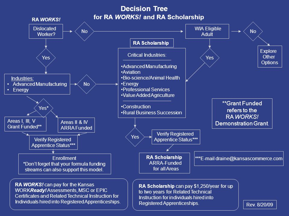 Dislocated Worker. WIA Eligible Adult Yes Decision Tree for RA WORKS.