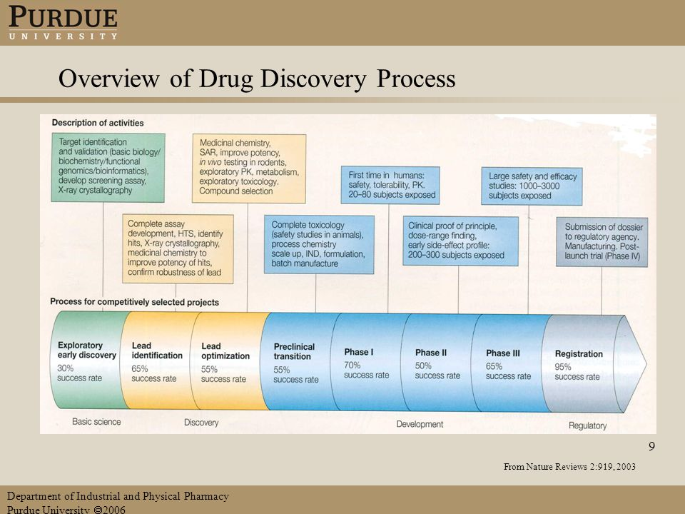 Department of Industrial and Physical Pharmacy Purdue University  2006 9 Overview of Drug Discovery Process From Nature Reviews 2:919, 2003