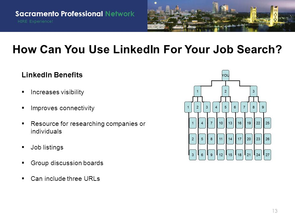 HIRE Experience. Sacramento Professional Network 13 How Can You Use LinkedIn For Your Job Search.