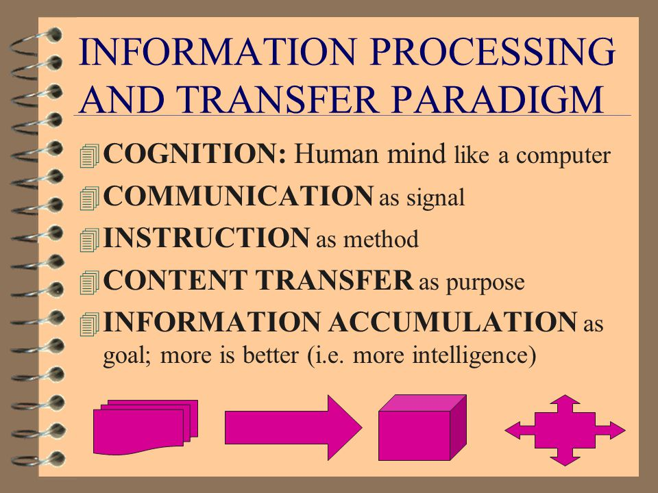 INFORMATION PROCESSING AND TRANSFER PARADIGM INSTRUCTOR STUDENT RESOURCES SUBJECT TEACHING Communication