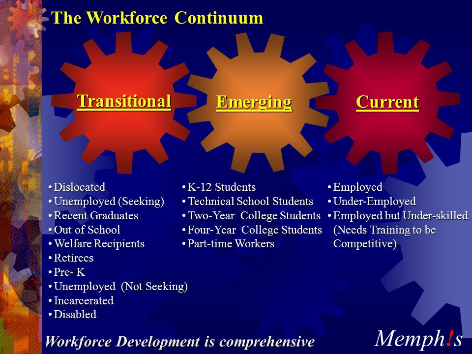Memph!s Transitional EmergingCurrent EmployedEmployed Under-EmployedUnder-Employed Employed but Under-skilledEmployed but Under-skilled (Needs Training to be Competitive) (Needs Training to be Competitive) K-12 StudentsK-12 Students Technical School StudentsTechnical School Students Two-Year College StudentsTwo-Year College Students Four-Year College StudentsFour-Year College Students Part-time WorkersPart-time Workers DislocatedDislocated Unemployed (Seeking)Unemployed (Seeking) Recent GraduatesRecent Graduates Out of SchoolOut of School Welfare RecipientsWelfare Recipients RetireesRetirees Pre- KPre- K Unemployed (Not Seeking)Unemployed (Not Seeking) IncarceratedIncarcerated DisabledDisabled The Workforce Continuum Workforce Development is comprehensive