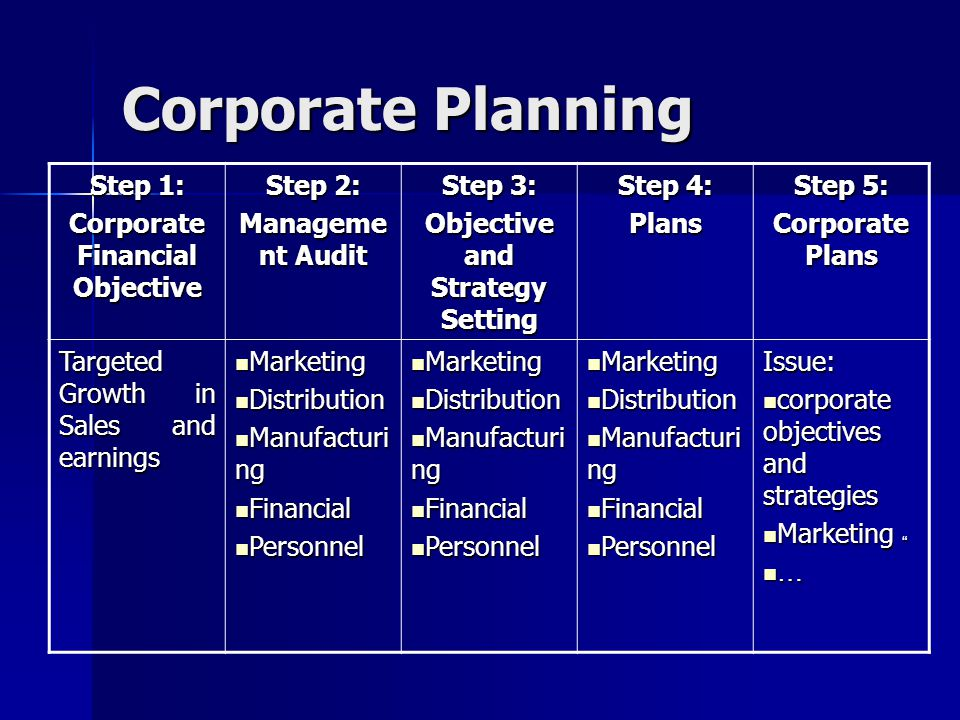 Corporate Planning Step 5: Corporate Plans Step 4: Plans Step 3: Objective and Strategy Setting Step 2: Manageme nt Audit Step 1: Corporate Financial