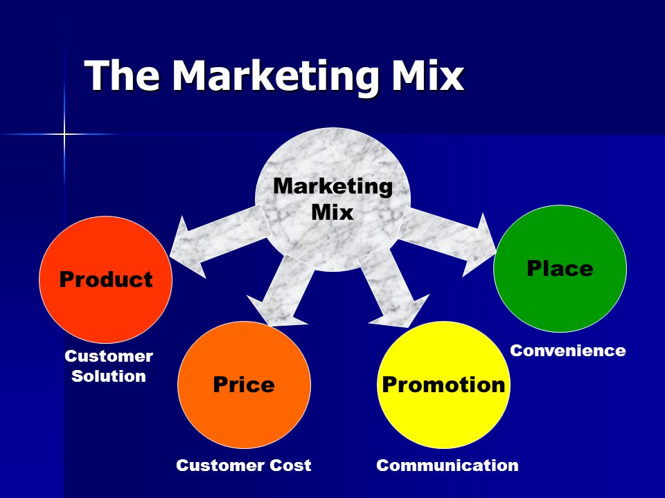 Marketing Mix Product Price Promotion Place The Marketing Mix Customer Solution Customer CostCommunication Convenience