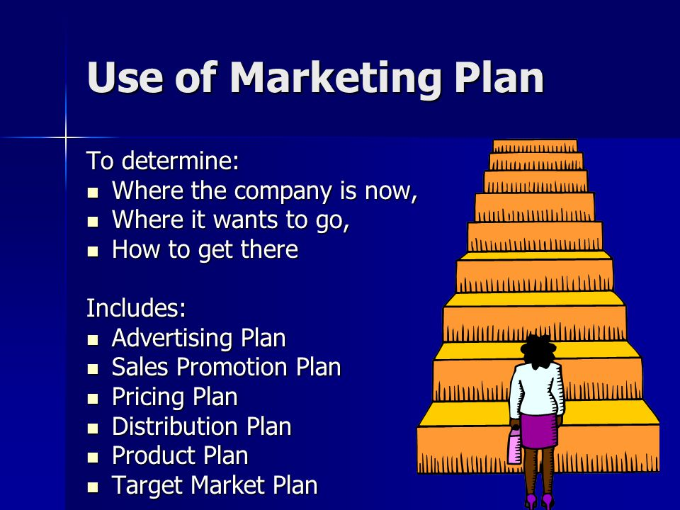 Use of Marketing Plan To determine: Where the company is now, Where the company is now, Where it wants to go, Where it wants to go, How to get there H