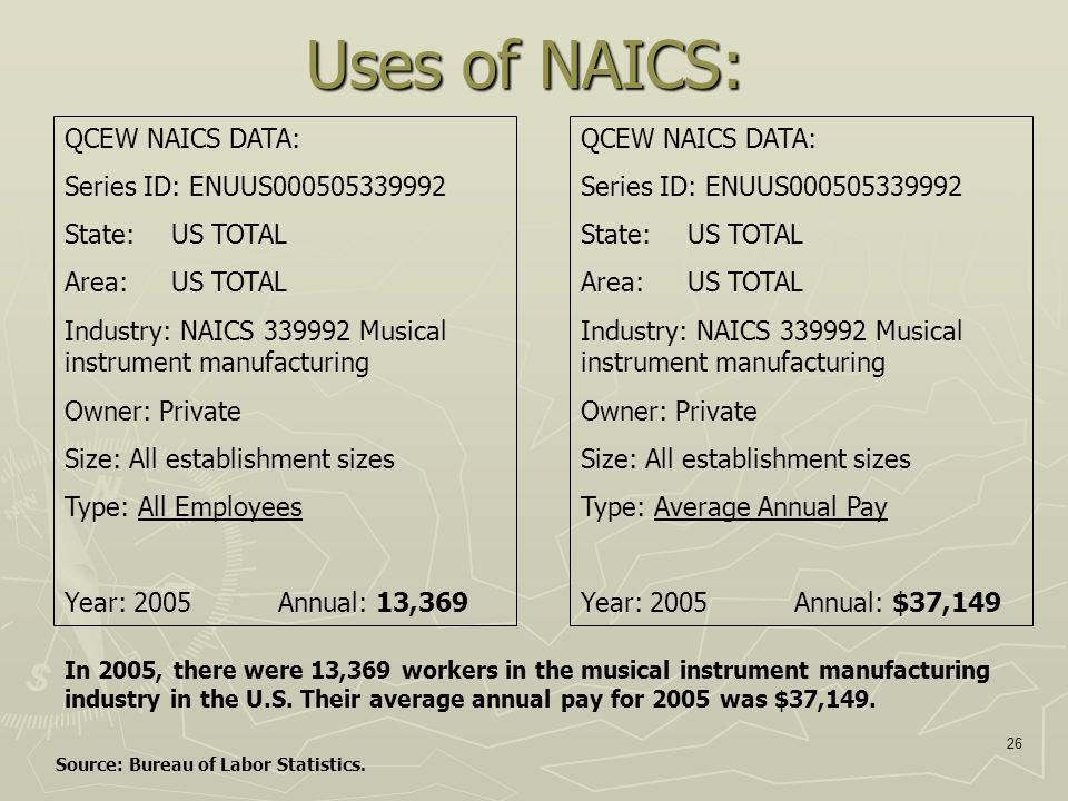 26 Uses of NAICS: QCEW NAICS DATA: Series ID: ENUUS000505339992 State:US TOTAL Area: US TOTAL Industry: NAICS 339992 Musical instrument manufacturing Owner: Private Size: All establishment sizes Type: All Employees Year: 2005Annual: 13,369 QCEW NAICS DATA: Series ID: ENUUS000505339992 State:US TOTAL Area: US TOTAL Industry: NAICS 339992 Musical instrument manufacturing Owner: Private Size: All establishment sizes Type: Average Annual Pay Year: 2005Annual: $37,149 In 2005, there were 13,369 workers in the musical instrument manufacturing industry in the U.S.