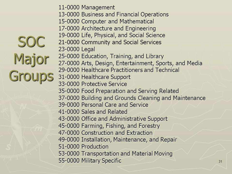 31 SOC Major Groups 11-0000 Management 13-0000 Business and Financial Operations 15-0000 Computer and Mathematical 17-0000 Architecture and Engineering 19-0000 Life, Physical, and Social Science 21-0000 Community and Social Services 23-0000 Legal 25-0000 Education, Training, and Library 27-0000 Arts, Design, Entertainment, Sports, and Media 29-0000 Healthcare Practitioners and Technical 31-0000 Healthcare Support 33-0000 Protective Service 35-0000 Food Preparation and Serving Related 37-0000 Building and Grounds Cleaning and Maintenance 39-0000 Personal Care and Service 41-0000 Sales and Related 43-0000 Office and Administrative Support 45-0000 Farming, Fishing, and Forestry 47-0000 Construction and Extraction 49-0000 Installation, Maintenance, and Repair 51-0000 Production 53-0000 Transportation and Material Moving 55-0000 Military Specific