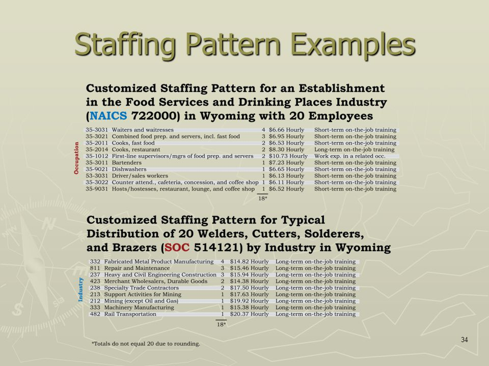 34 Staffing Pattern Examples