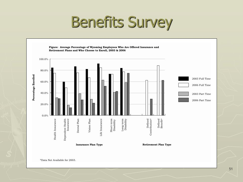 51 Benefits Survey