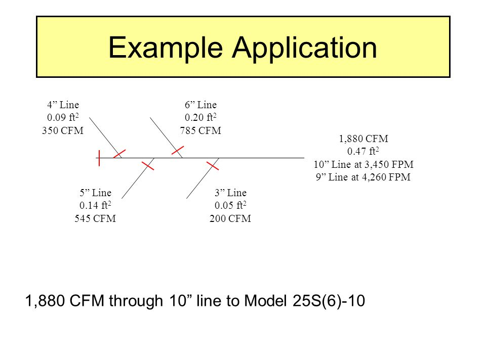 Example Application 1,880 CFM through 10 line to Model 25S(6)-10 4 Line 0.09 ft 2 350 CFM 6 Line 0.20 ft 2 785 CFM 5 Line 0.14 ft 2 545 CFM 3 Line 0.05 ft 2 200 CFM 1,880 CFM 0.47 ft 2 10 Line at 3,450 FPM 9 Line at 4,260 FPM