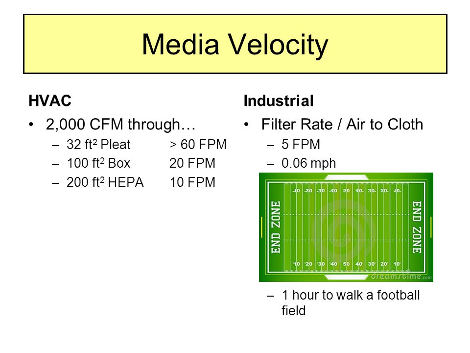 Media Velocity Industrial Filter Rate / Air to Cloth –5 FPM –0.06 mph –1 hour to walk a football field HVAC 2,000 CFM through… –32 ft 2 Pleat> 60 FPM –100 ft 2 Box20 FPM –200 ft 2 HEPA10 FPM