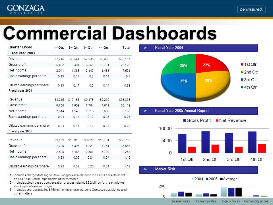 Commercial Dashboards Quarter Ended 1 st Qtr.2 nd Qtr.3 rd Qtr.4 th Qtr.Total Fiscal year 2003 Revenue $7,746$8,541$7,835$8,065$32,187 Gross profit 6,4026,4046,5616,76126,128 Net income 2,0411,8652,1421,4837,531 Basic earnings per share 0.190.170.20.140.7 Diluted earnings per share 0.190.170.20.140.69 Fiscal year 2004 Revenue $8,215$10,153$9,175$9,292$36,835 Gross profit 6,7357,8097,7647,81130,119 Net income 2,6141,5491,3152,6908,168 Basic earnings per share 0.240.140.120.250.76 Diluted earnings per share 0.240.140.120.250.75 Fiscal year 2005 Revenue $9,189$10,818$9,620$10,161$39,788 Gross profit 7,7208,8968,2218,75133,588 Net income 2,5283,4632,5633,70012,254 Basic earnings per share 0.230.320.240.341.13 Diluted earnings per share 0.230.320.230.341.12 (1)Includes charges totaling $750 million (pre-tax) related to the Fabrikam settlement and $1.15 billion in impairments of investments.