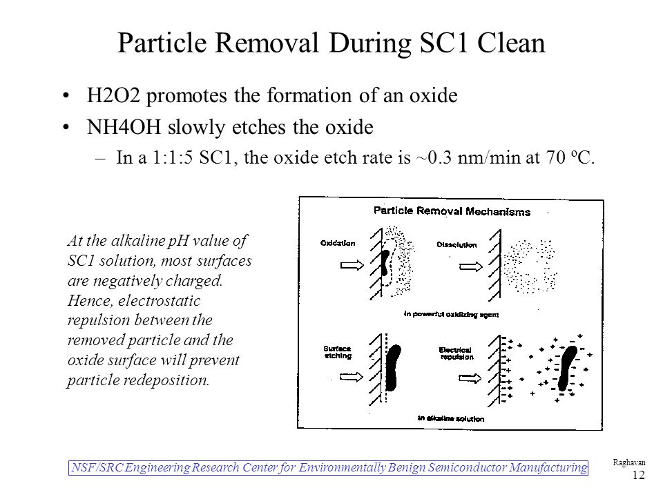 NSF/SRC Engineering Research Center for Environmentally Benign Semiconductor Manufacturing Raghavan 12 Particle Removal During SC1 Clean H2O2 promotes the formation of an oxide NH4OH slowly etches the oxide –In a 1:1:5 SC1, the oxide etch rate is ~0.3 nm/min at 70 ºC.