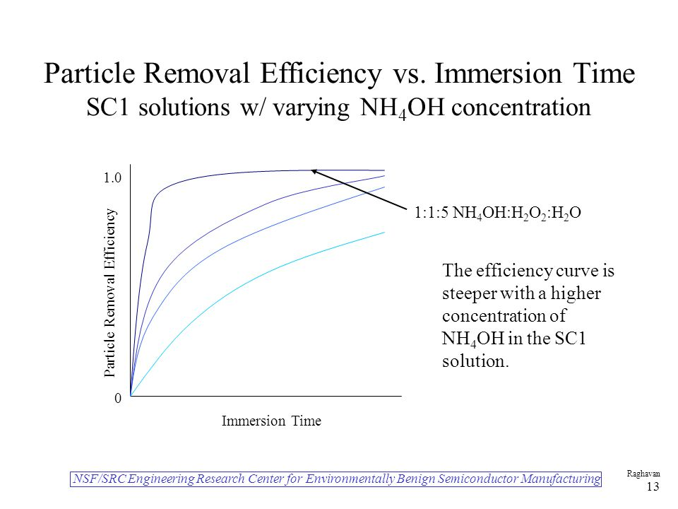 NSF/SRC Engineering Research Center for Environmentally Benign Semiconductor Manufacturing Raghavan 13 Particle Removal Efficiency vs.