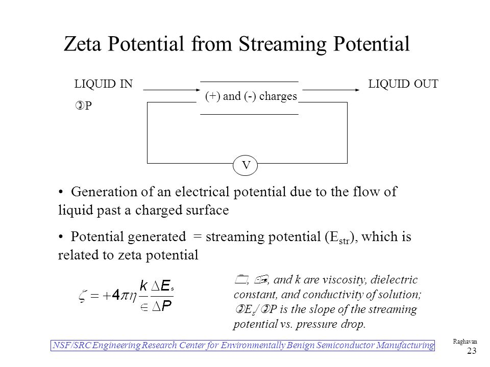 NSF/SRC Engineering Research Center for Environmentally Benign Semiconductor Manufacturing Raghavan 23 Zeta Potential from Streaming Potential V (+) and (-) charges LIQUID IN  P LIQUID OUT Generation of an electrical potential due to the flow of liquid past a charged surface Potential generated = streaming potential (E str ), which is related to zeta potential , , and k are viscosity, dielectric constant, and conductivity of solution;  E s /  P is the slope of the streaming potential vs.