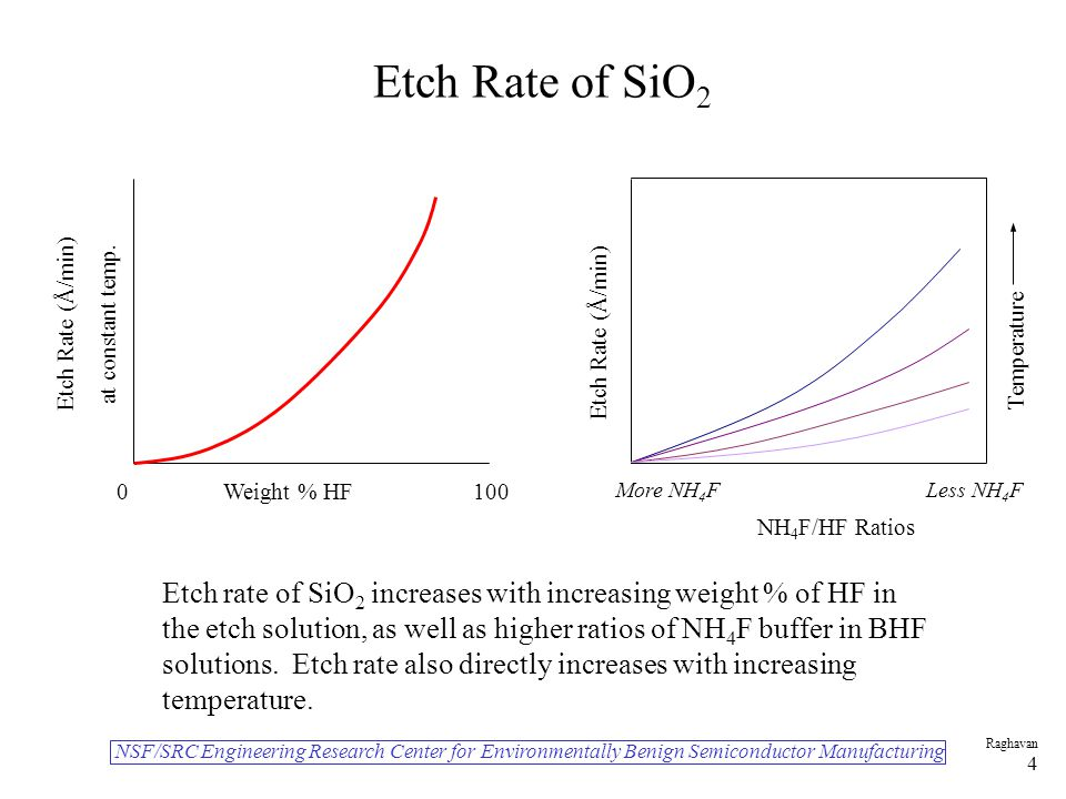 NSF/SRC Engineering Research Center for Environmentally Benign Semiconductor Manufacturing Raghavan 4 Etch Rate of SiO 2 Etch Rate (Å/min) at constant temp.