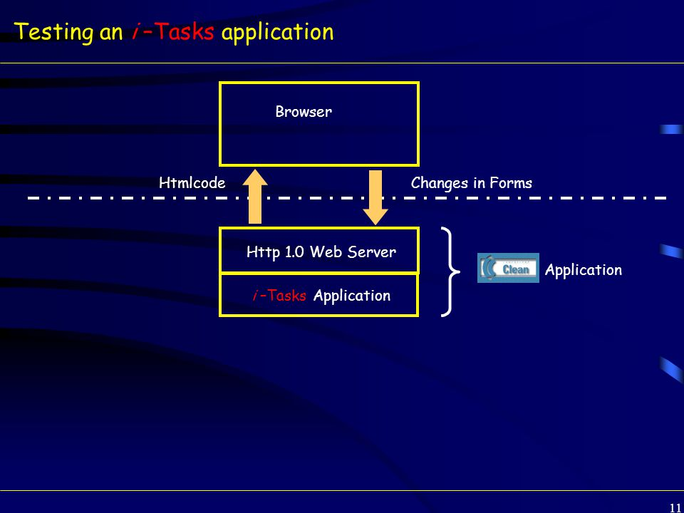 11 Testing an i –Tasks application Changes in Forms i –Tasks Application Browser Http 1.0 Web Server Htmlcode Clean Application