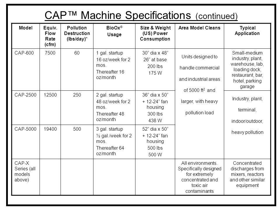 CAP™ Machine Specifications (continued) ModelEquiv. Flow Rate (cfm) Pollution Destruction (lbs/day)* BioOx ® Usage Size & Weight (US) Power Consumptio