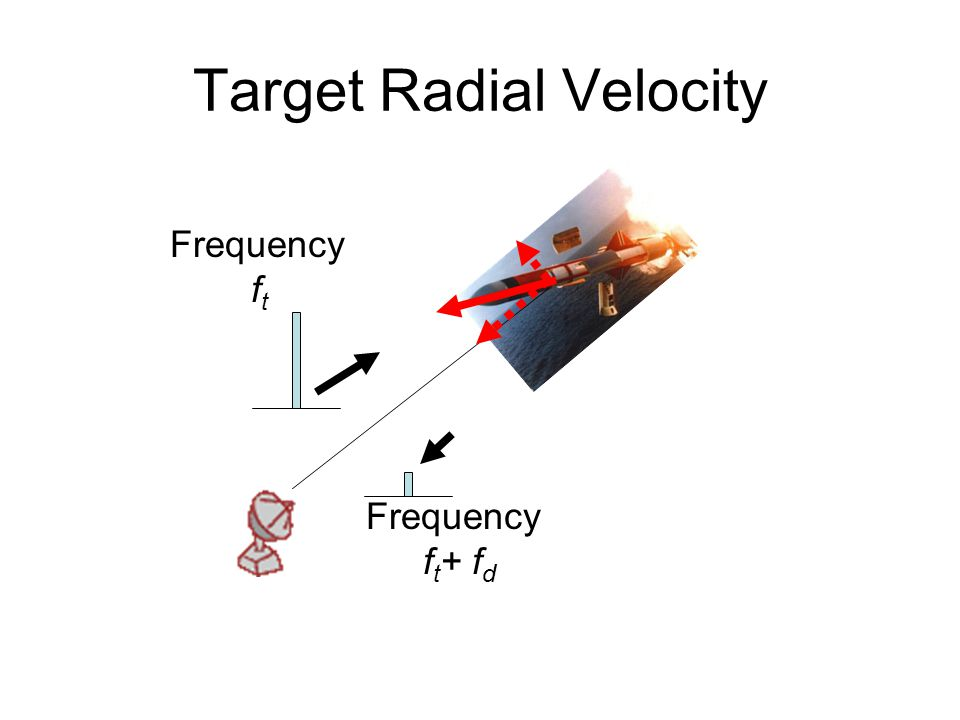 Target Radial Velocity Frequency f t Frequency f t + f d