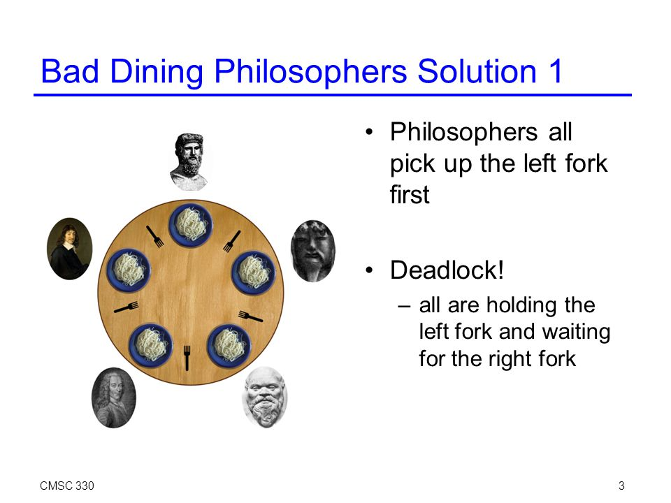 CMSC 3303 Bad Dining Philosophers Solution 1 Philosophers all pick up the left fork first Deadlock.