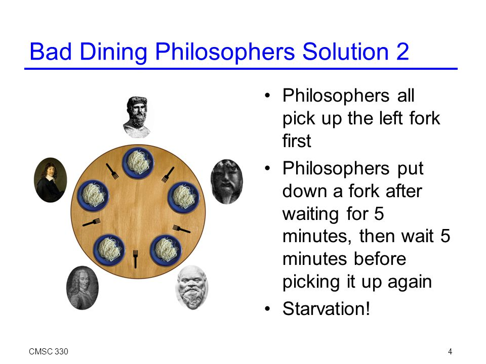 CMSC 3304 Bad Dining Philosophers Solution 2 Philosophers all pick up the left fork first Philosophers put down a fork after waiting for 5 minutes, then wait 5 minutes before picking it up again Starvation!