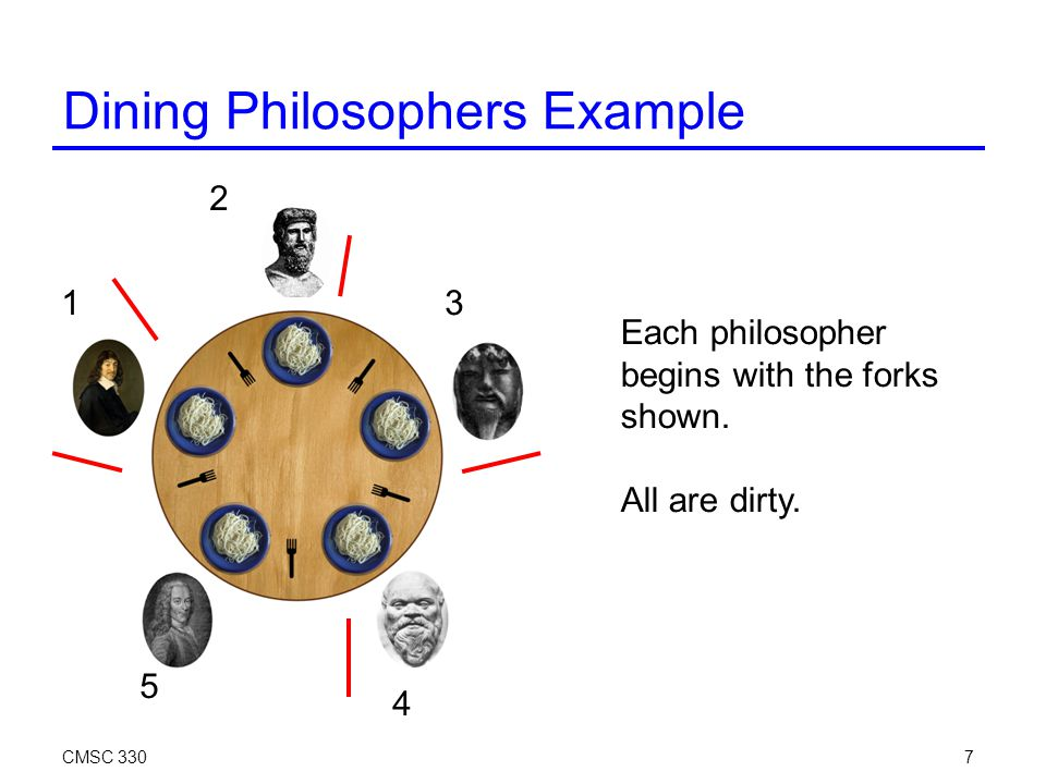CMSC 3307 Dining Philosophers Example Each philosopher begins with the forks shown.