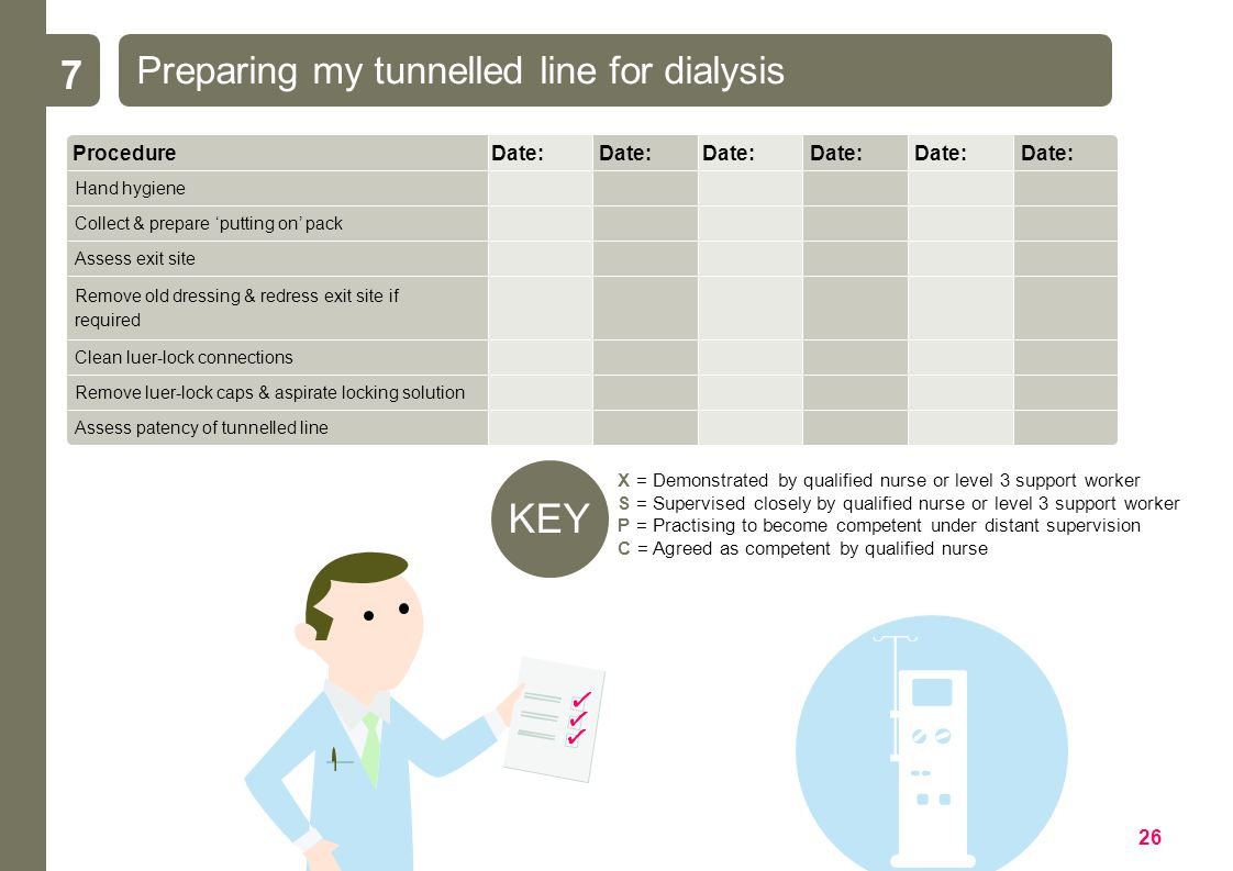 Discontinuing dialysis with my tunnelled line 10 Procedure definitions: Aware of completion of dialysis: Hand hygiene: Collect & prepare taking off pack: Identifies when dialysis is complete.