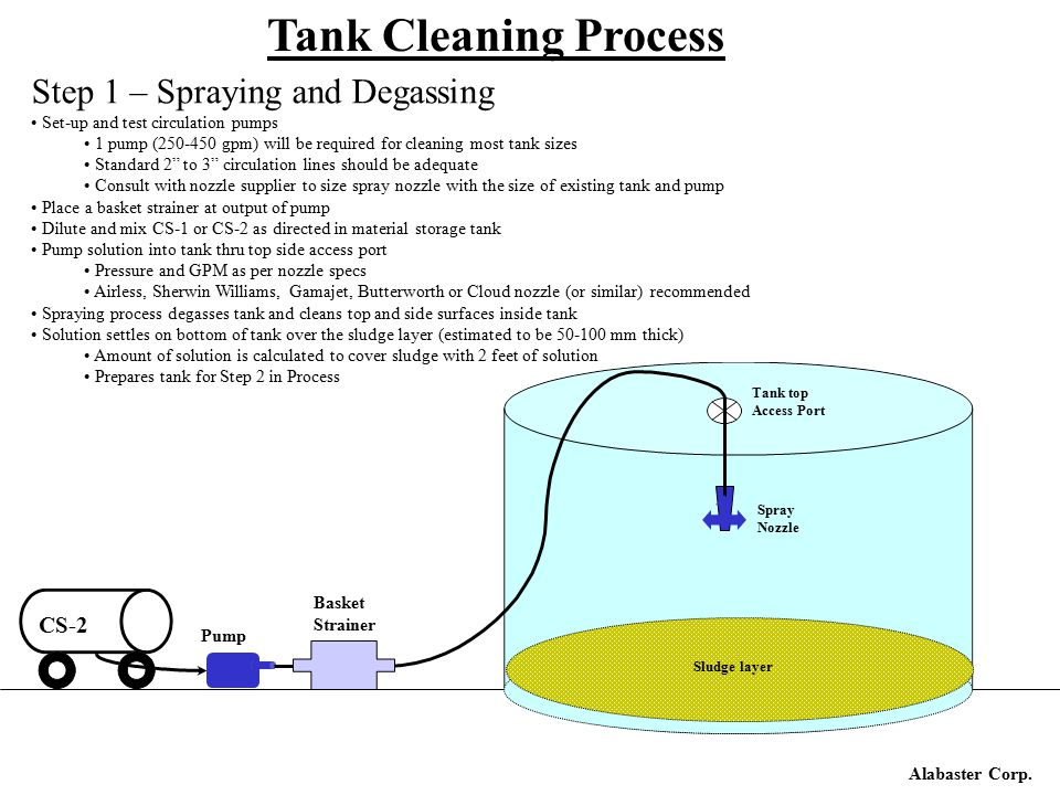 Alabaster Corp. Tank Cleaning Process Step 1 – Spraying and Degassing Set-up and test circulation pumps 1 pump (250-450 gpm) will be required for clea