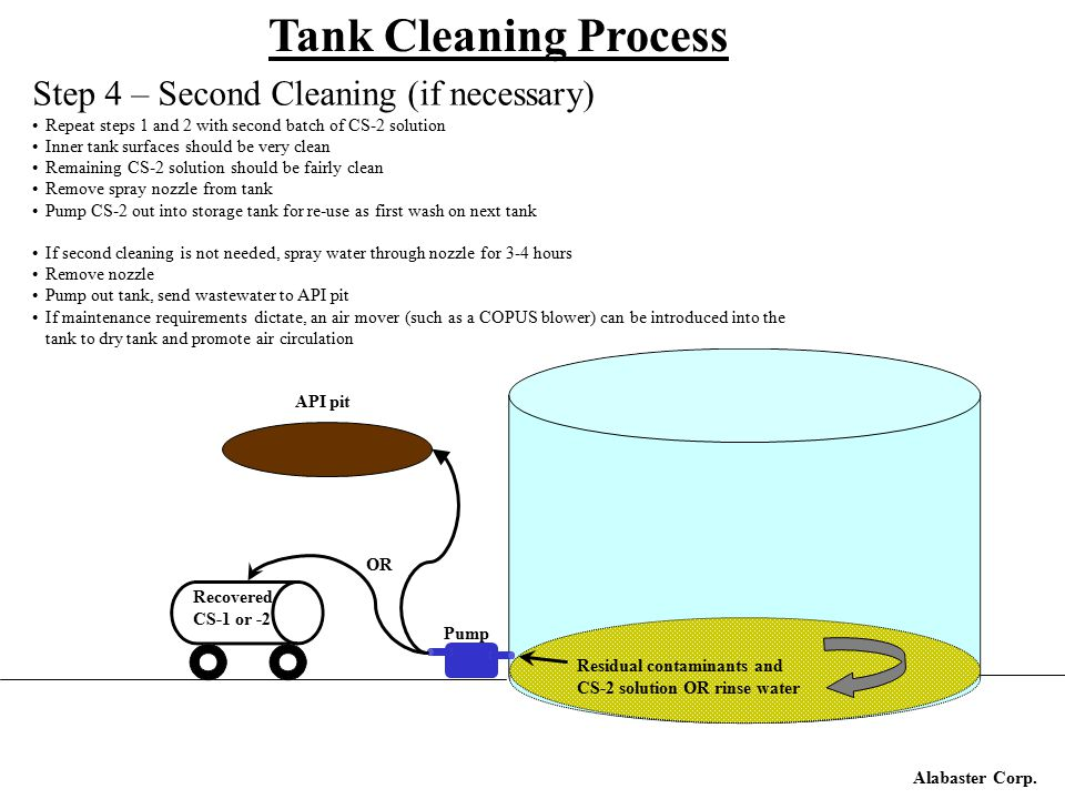 Alabaster Corp. Tank Cleaning Process Step 4 – Second Cleaning (if necessary) Repeat steps 1 and 2 with second batch of CS-2 solution Inner tank surfa