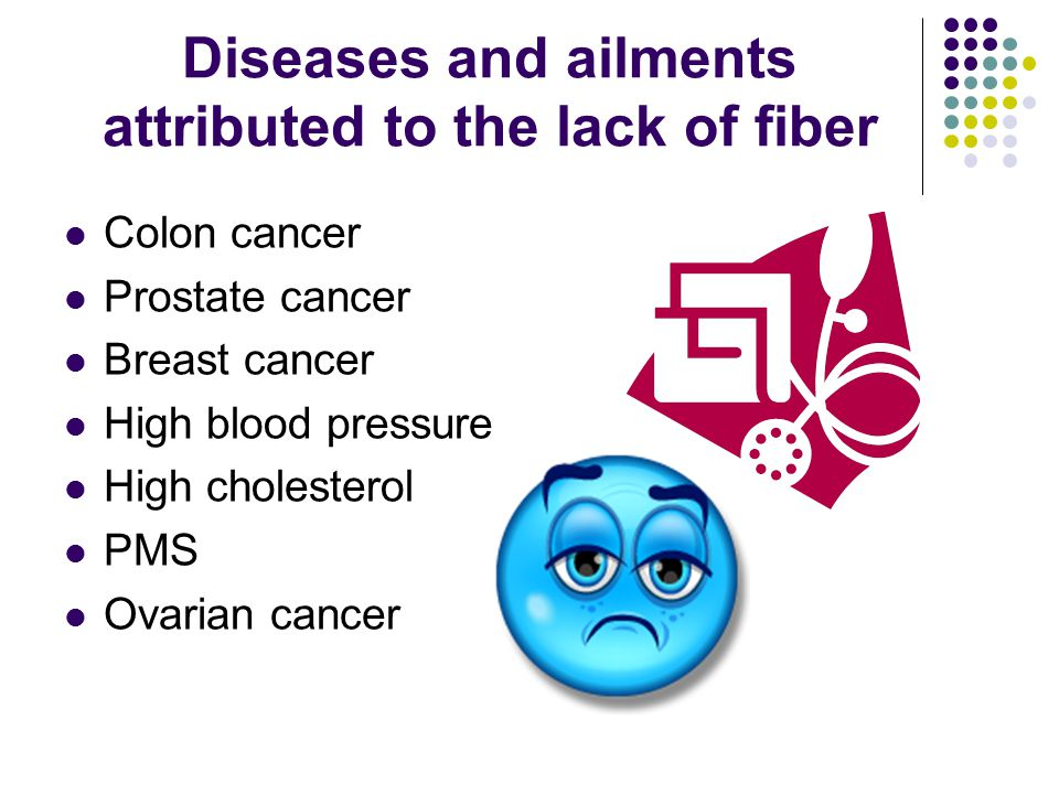 Diseases and ailments attributed to the lack of fiber Colon cancer Prostate cancer Breast cancer High blood pressure High cholesterol PMS Ovarian cancer