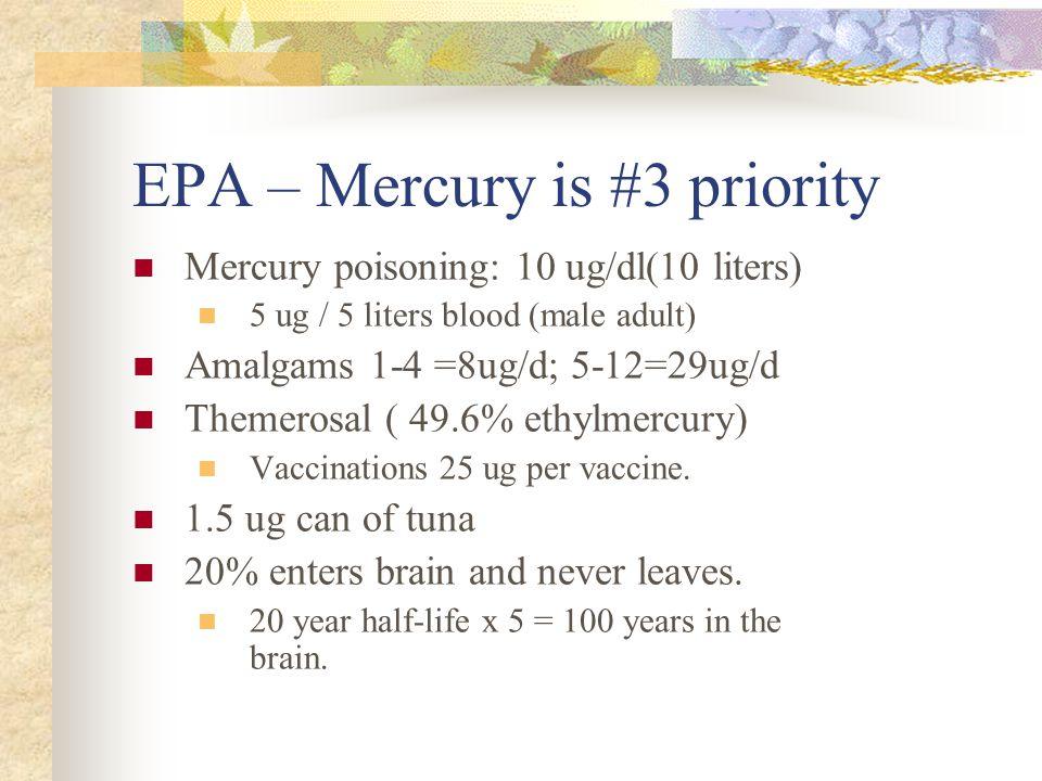 EPA – Mercury is #3 priority Mercury poisoning: 10 ug/dl(10 liters) 5 ug / 5 liters blood (male adult) Amalgams 1-4 =8ug/d; 5-12=29ug/d Themerosal ( 49.6% ethylmercury) Vaccinations 25 ug per vaccine.