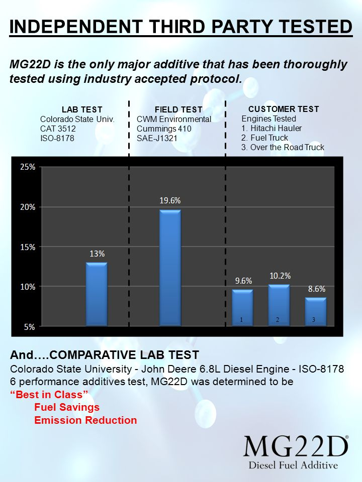 INDEPENDENT THIRD PARTY TESTED MG22D is the only major additive that has been thoroughly tested using industry accepted protocol.