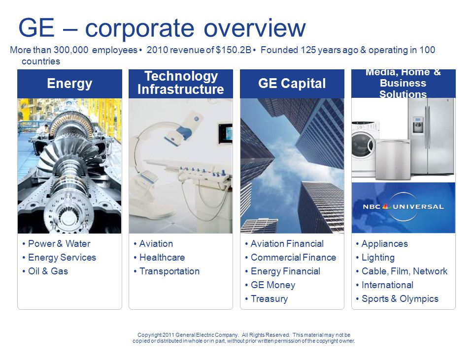 Power & Water Energy Services Oil & Gas Aviation Healthcare Transportation Aviation Financial Commercial Finance Energy Financial GE Money Treasury Appliances Lighting Cable, Film, Network International Sports & Olympics GE – corporate overview Energy Technology Infrastructure GE Capital Media, Home & Business Solutions More than 300,000 employees 2010 revenue of $150.2B Founded 125 years ago & operating in 100 countries Copyright 2011 General Electric Company.