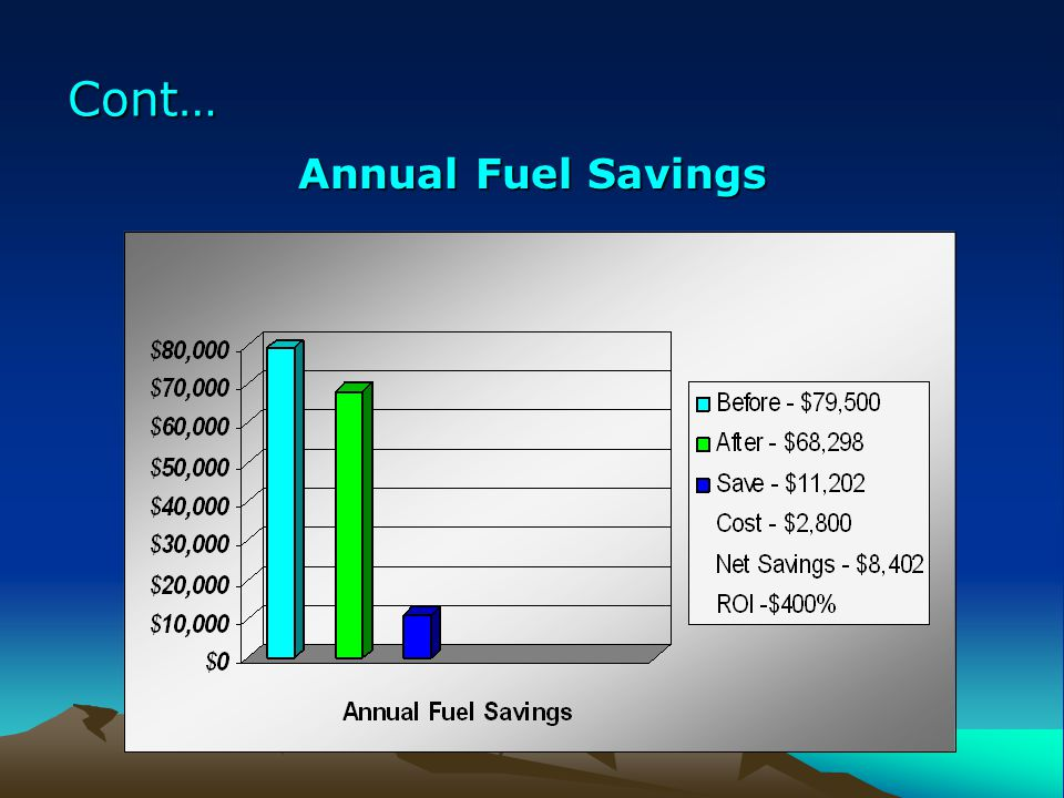 Cont… Annual Fuel Savings