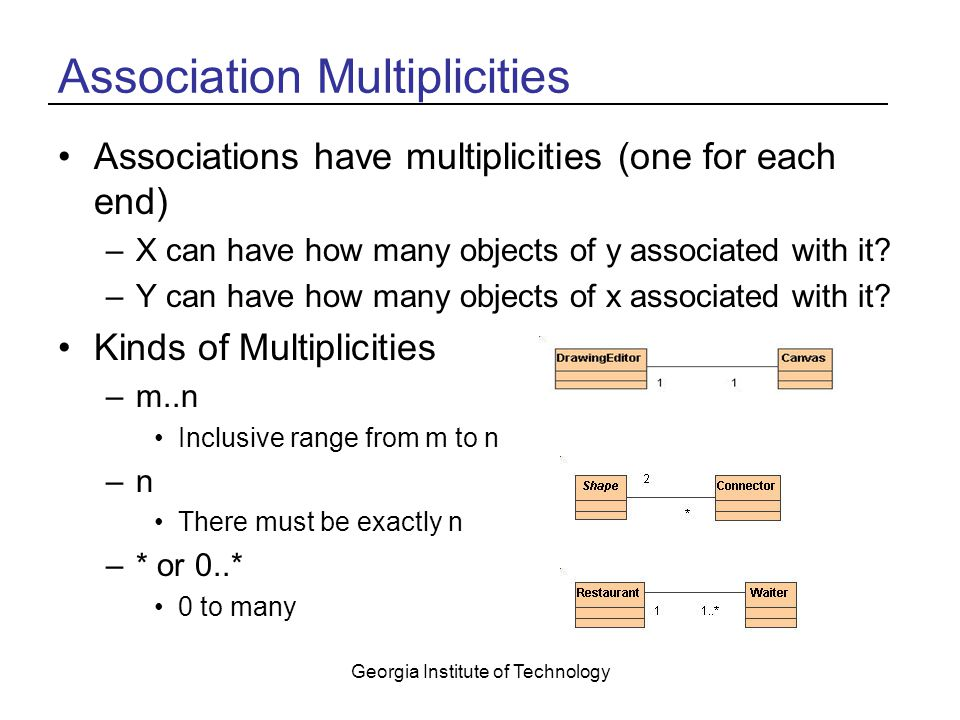 Georgia Institute of Technology Association Multiplicities Associations have multiplicities (one for each end) –X can have how many objects of y associated with it.