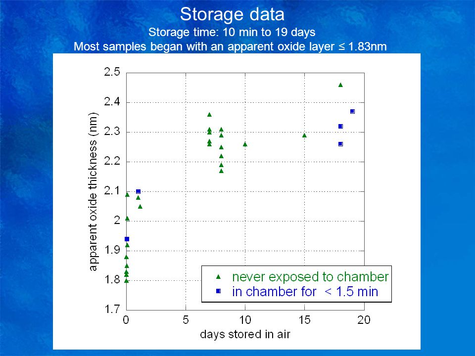 Storage data Storage time: 10 min to 19 days Most samples began with an apparent oxide layer ≤ 1.83nm