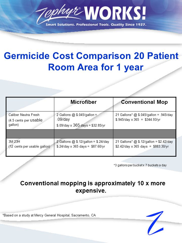 Germicide Cost Comparison 20 Patient Room Area for 1 year MicrofiberConventional Mop Caliber Neutra Fresh (4.5 cents per usable gallon) 2 Gallons @ $.045/gallon =.