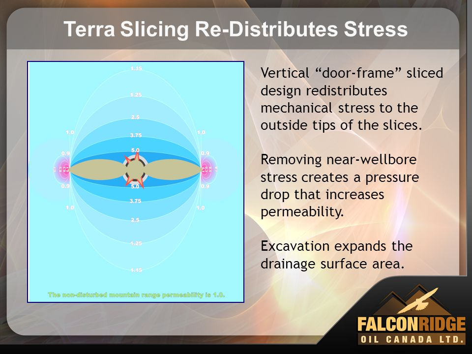 """Terra Slicing Re-Distributes Stress Vertical """"door-frame"""" sliced design redistributes mechanical stress to the outside tips of the slices. Removing ne"""