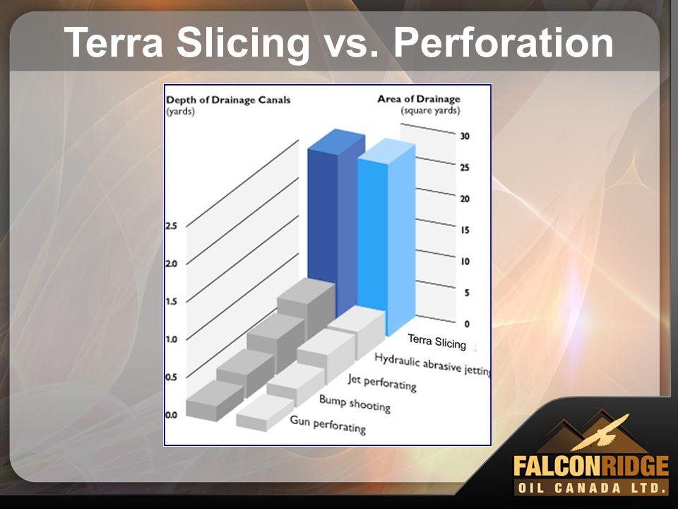 Terra Slicing vs. Perforation