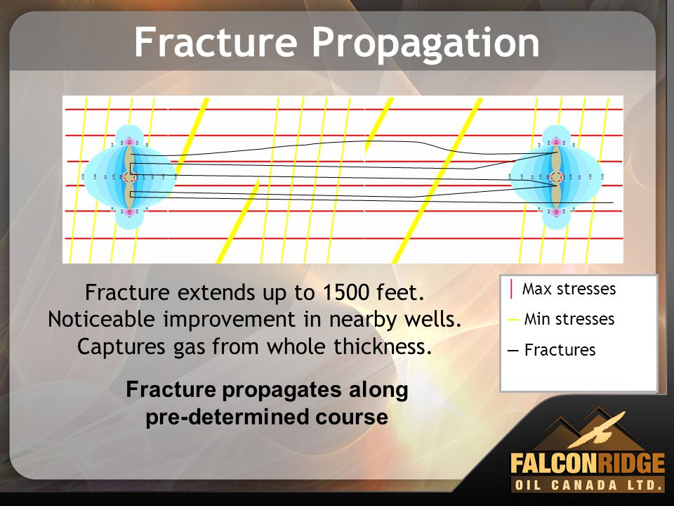 Fracture Propagation Fracture extends up to 1500 feet. Noticeable improvement in nearby wells. Captures gas from whole thickness. │ Max stresses ― Min