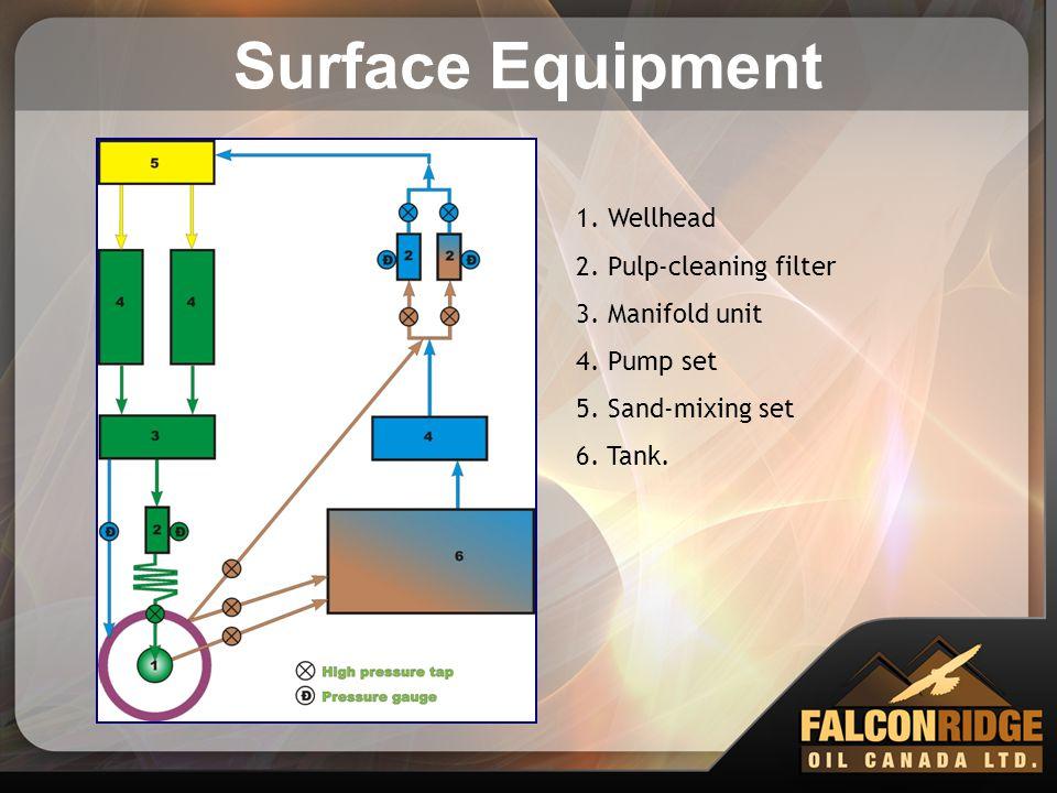 Surface Equipment 1. Wellhead 2. Pulp-cleaning filter 3. Manifold unit 4. Pump set 5. Sand-mixing set 6. Tank.