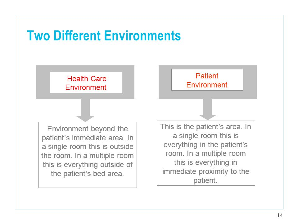 14 Two Different Environments Health care Environment Patient Environment Environment beyond the patient's immediate area.