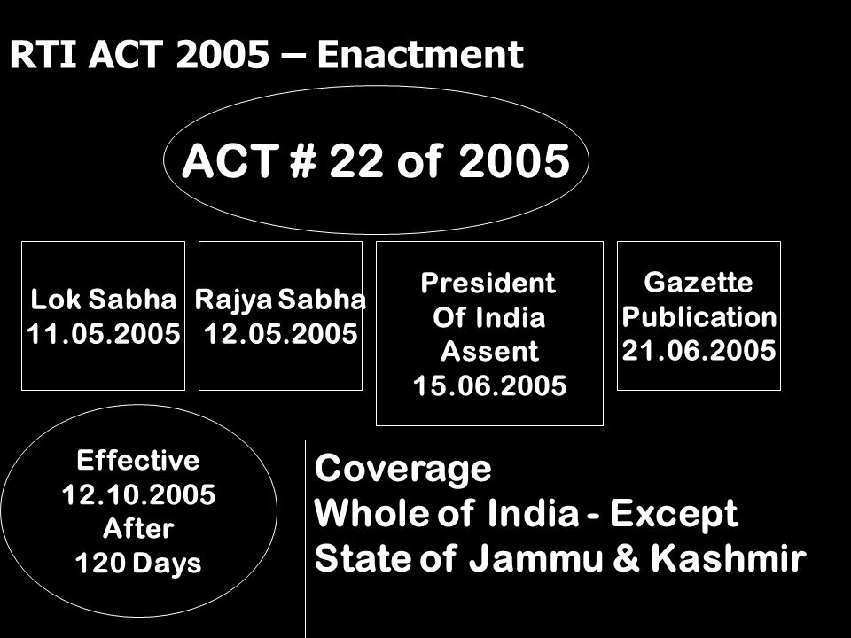 RTI ACT 2005 – Enactment ACT # 22 of 2005 Lok Sabha 11.05.2005 President Of India Assent 15.06.2005 Gazette Publication 21.06.2005 Effective 12.10.200